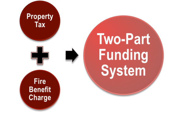 Two-part funding system chart shows funding from property tax and the fire benefit charge